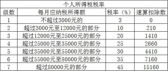 """2019年个人所得税如何计算?年终奖个税""""临界点""""咋回事"""